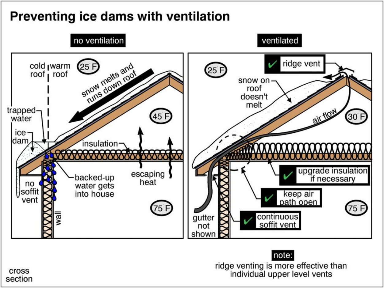 Infrared Diagnostics | Ice Dam Preventiion with Ventilation | Sudbury, MA